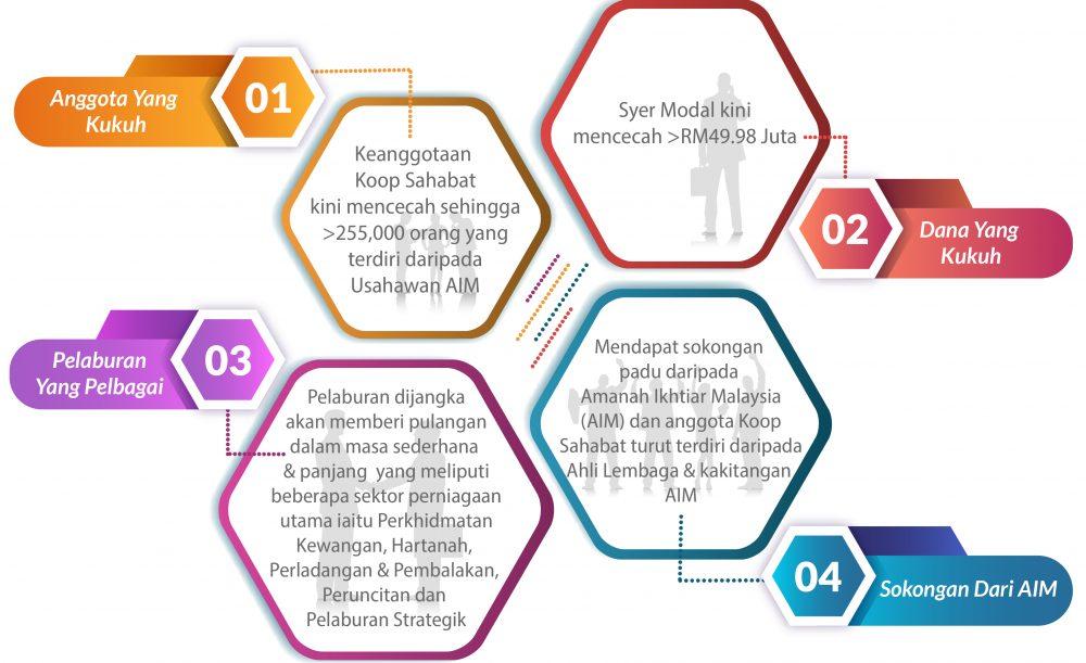 SokonganDariAIM-01